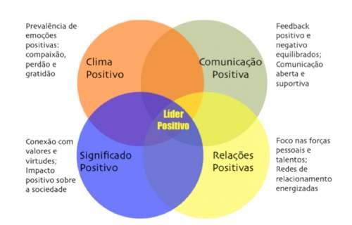 lider positivo